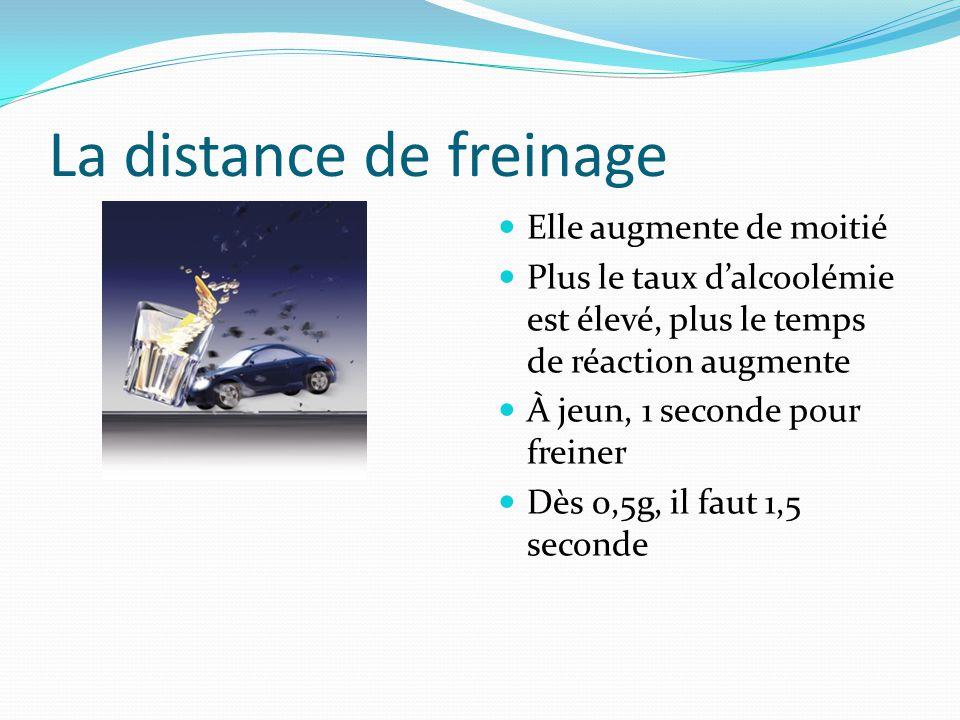 La distance de freinage