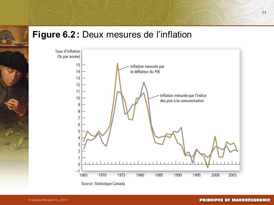 Figure 6.2 : Deux mesures de l'inflation