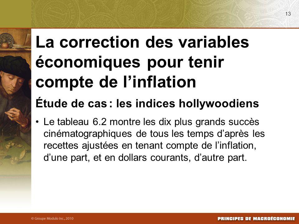 08/03/09 13. La correction des variables économiques pour tenir compte de l'inflation. Étude de cas : les indices hollywoodiens.