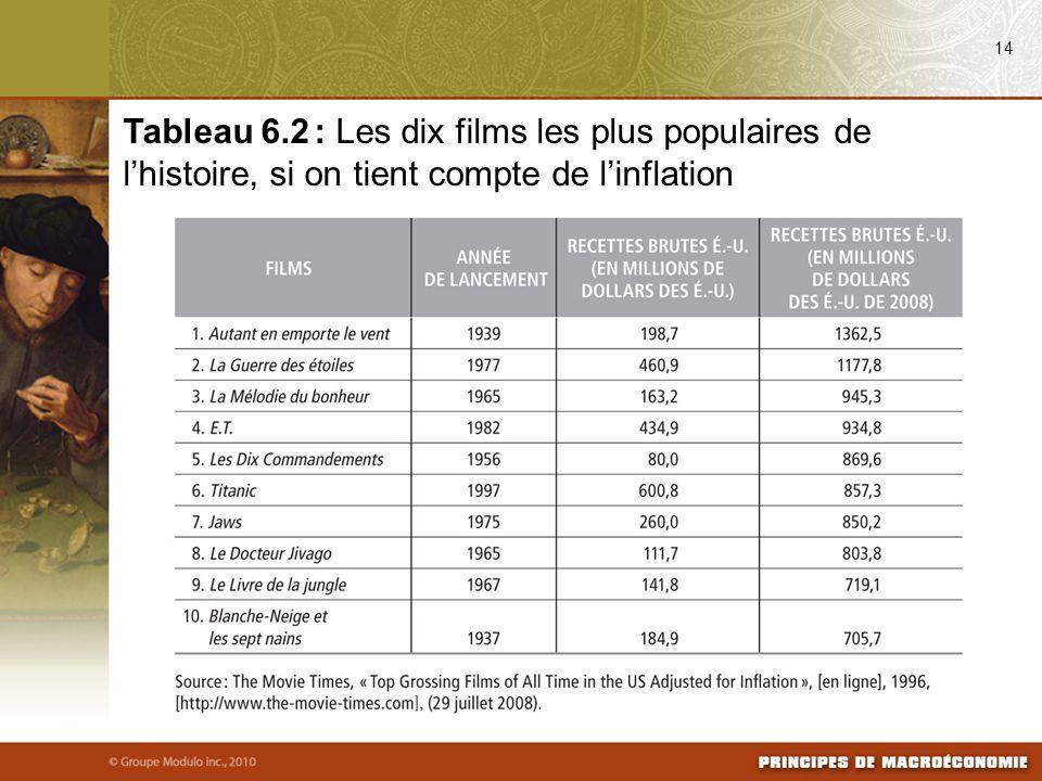 08/03/09 14. Tableau 6.2 : Les dix films les plus populaires de l'histoire, si on tient compte de l'inflation.