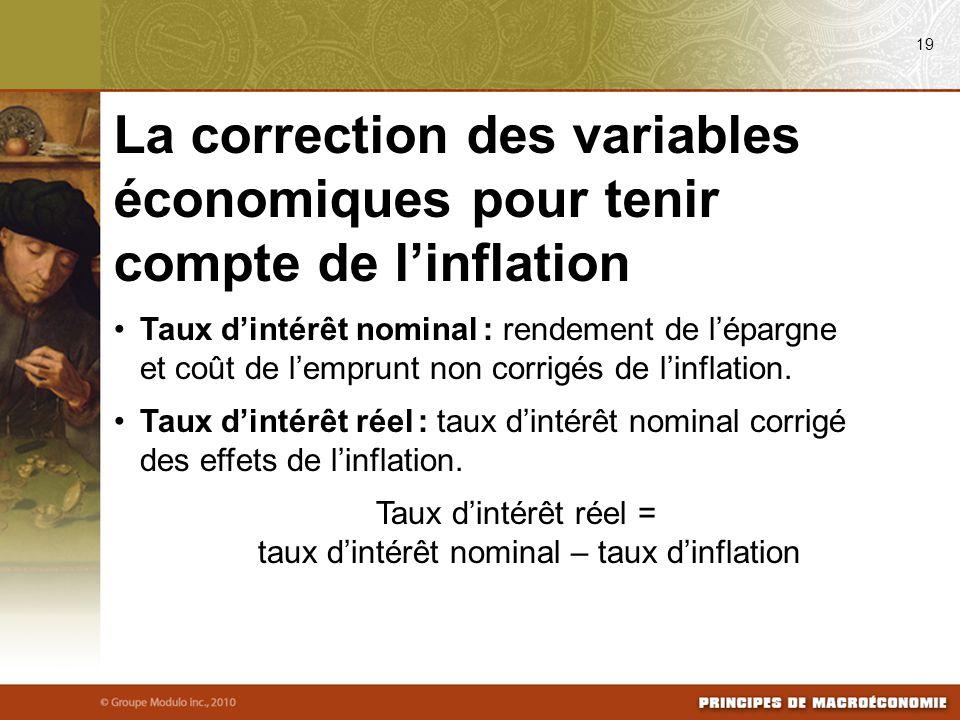 Taux d'intérêt réel = taux d'intérêt nominal – taux d'inflation