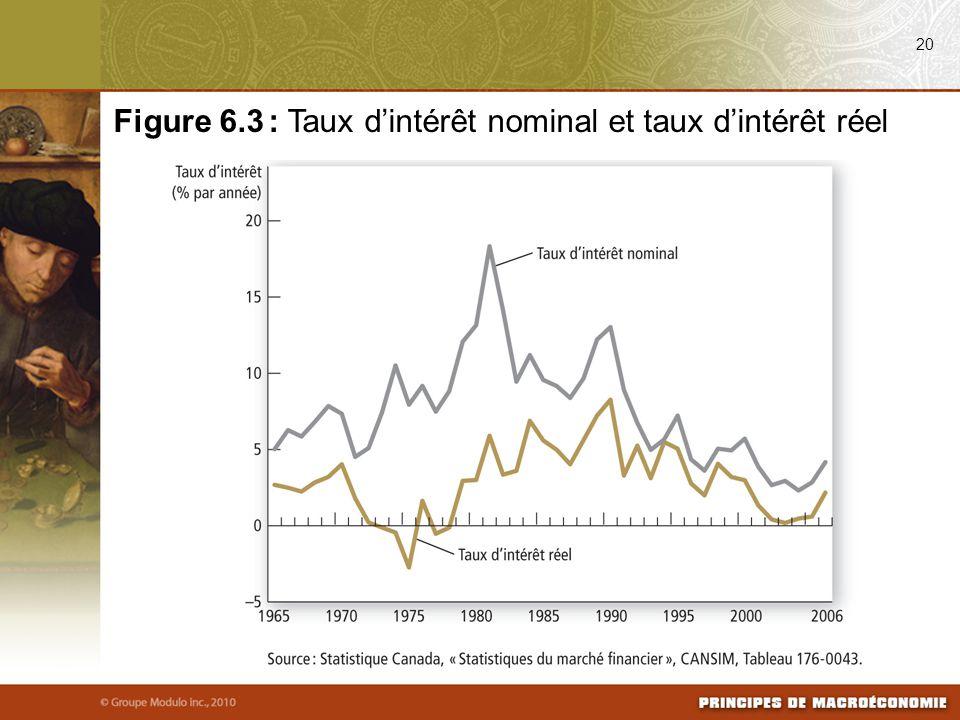 Figure 6.3 : Taux d'intérêt nominal et taux d'intérêt réel