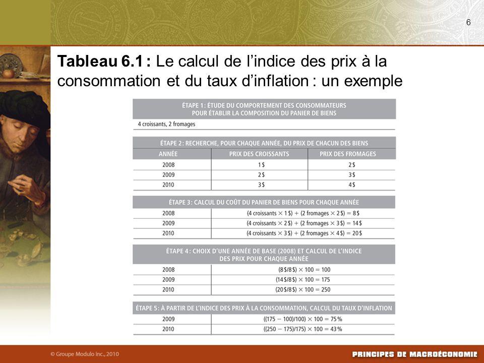 08/03/09 6. Tableau 6.1 : Le calcul de l'indice des prix à la consommation et du taux d'inflation : un exemple.