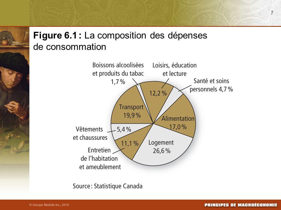 Figure 6.1 : La composition des dépenses de consommation