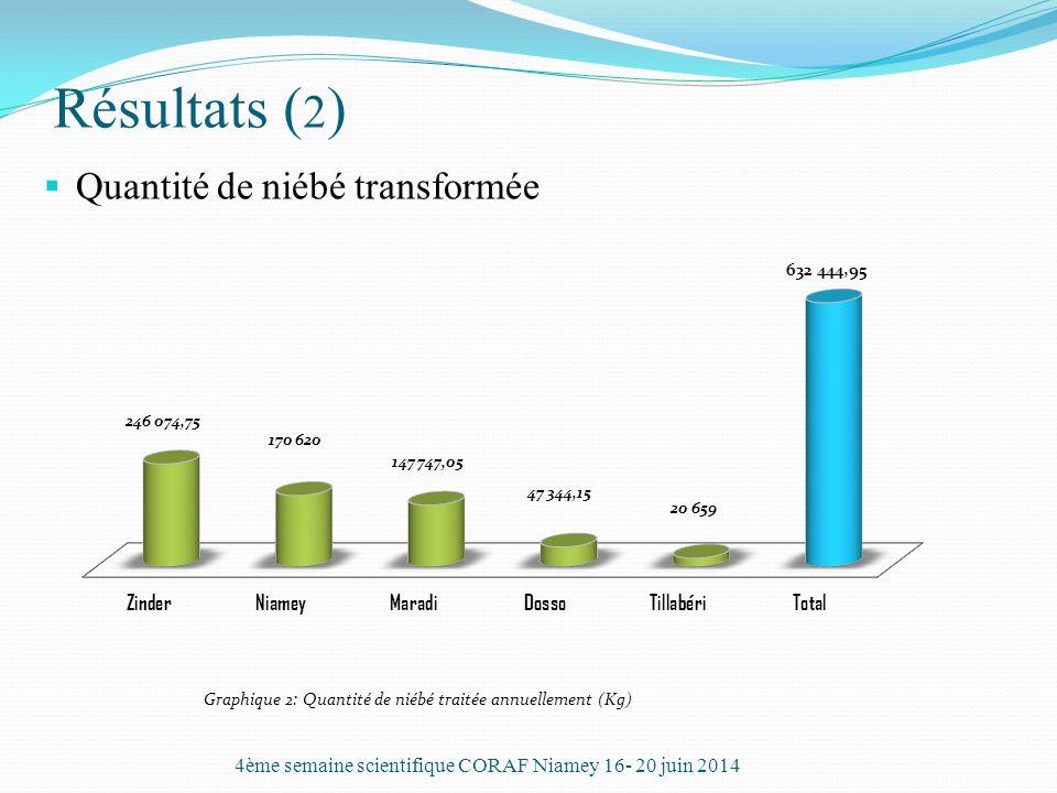 4ème semaine scientifique CORAF Niamey 16- 20 juin 2014
