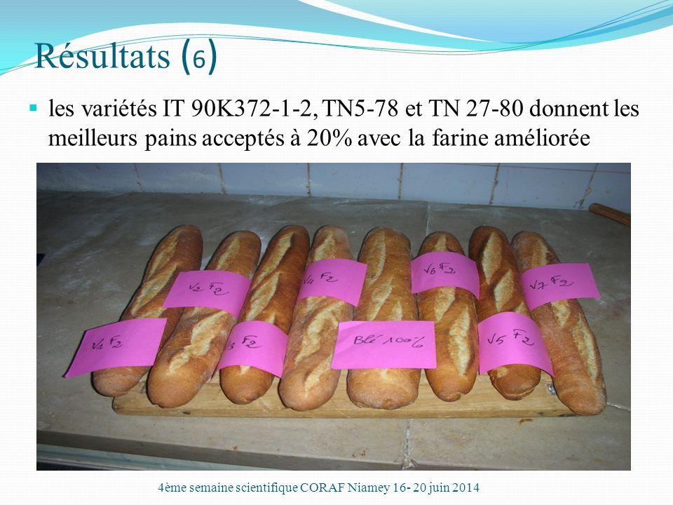 Résultats (6) les variétés IT 90K372-1-2, TN5-78 et TN 27-80 donnent les meilleurs pains acceptés à 20% avec la farine améliorée.