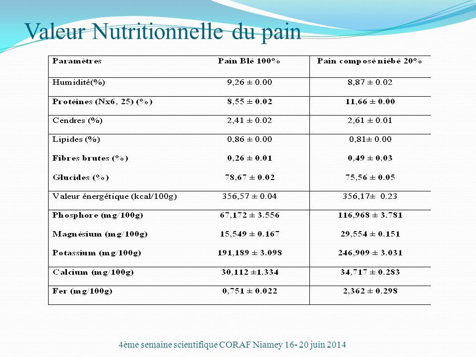 Valeur Nutritionnelle du pain