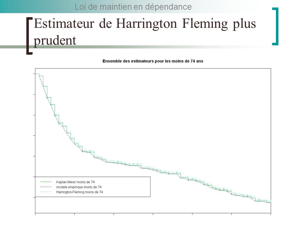 Estimateur de Harrington Fleming plus prudent