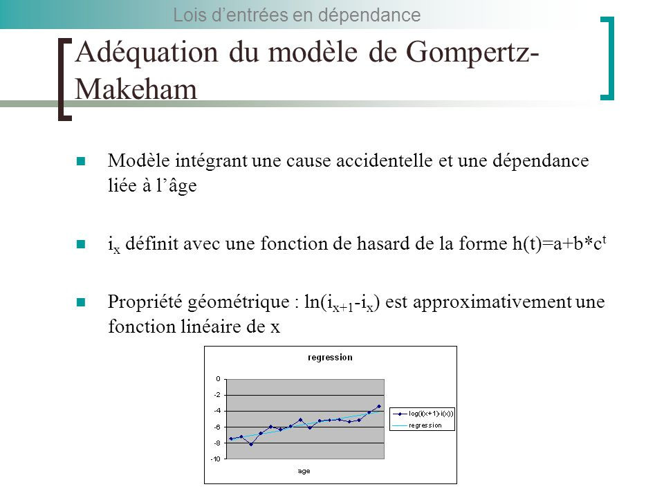 Adéquation du modèle de Gompertz-Makeham