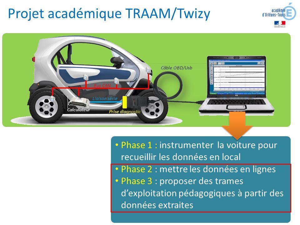 Projet académique TRAAM/Twizy