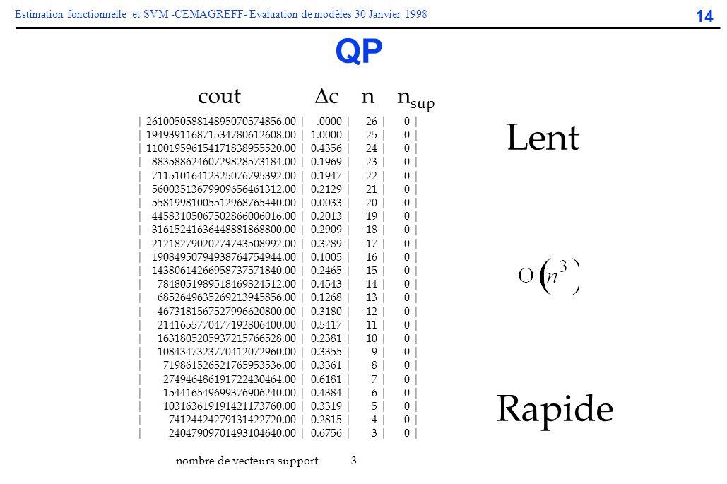 Lent Rapide QP cout c n nsup