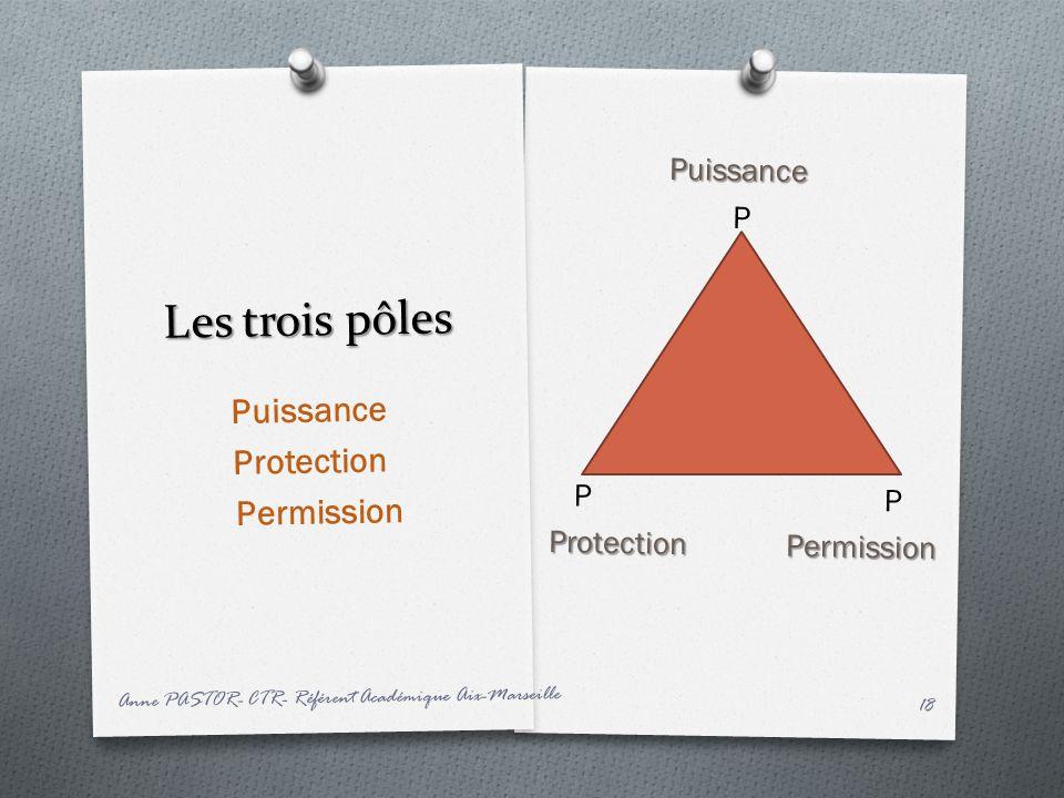Les trois pôles Puissance Protection Permission