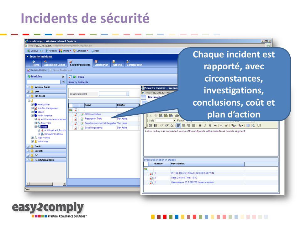 Incidents de sécurité Chaque incident est rapporté, avec circonstances, investigations, conclusions, coût et plan d'action.