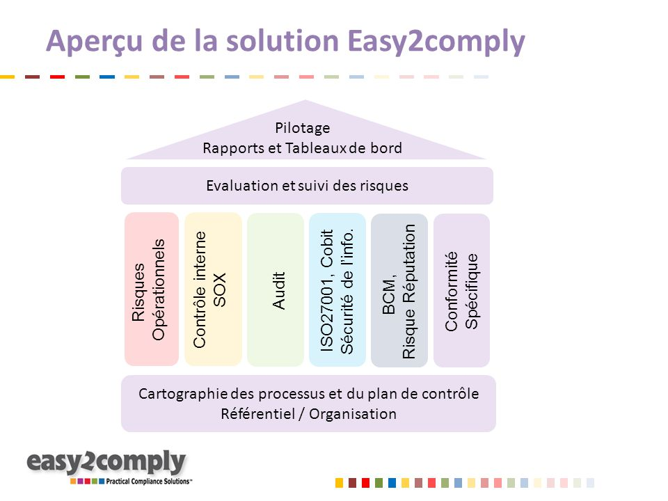 Aperçu de la solution Easy2comply