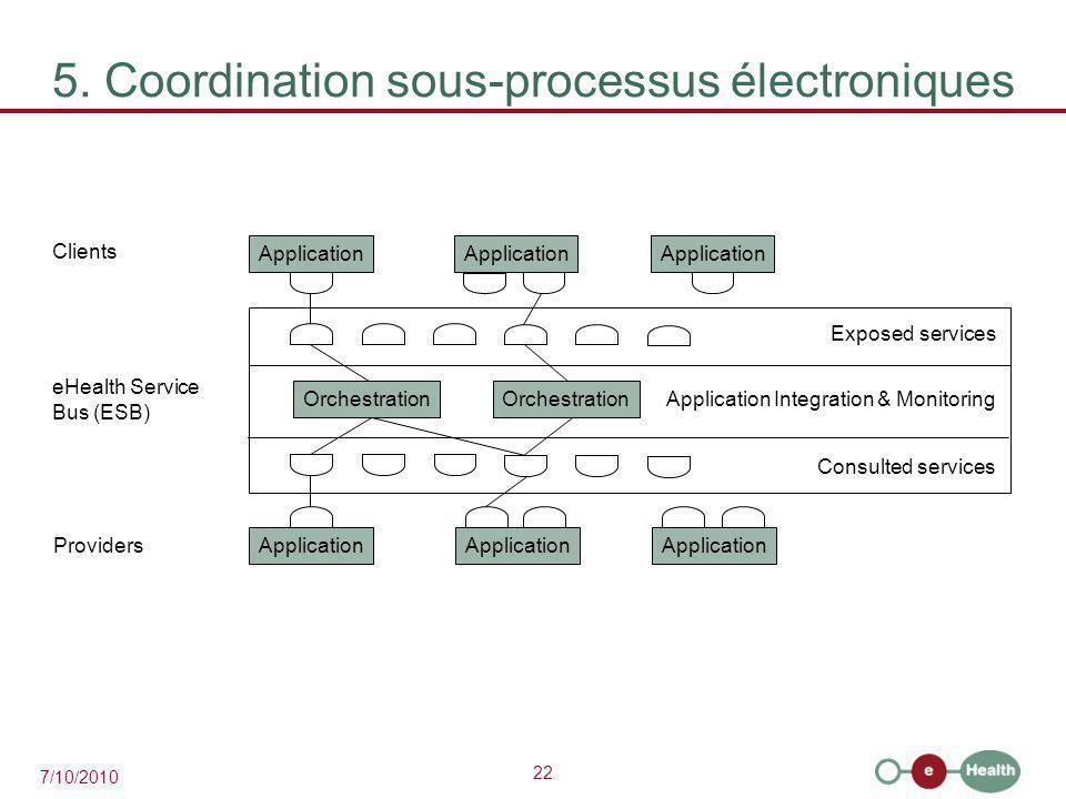 5. Coordination sous-processus électroniques