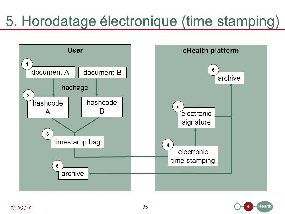 5. Horodatage électronique (time stamping)