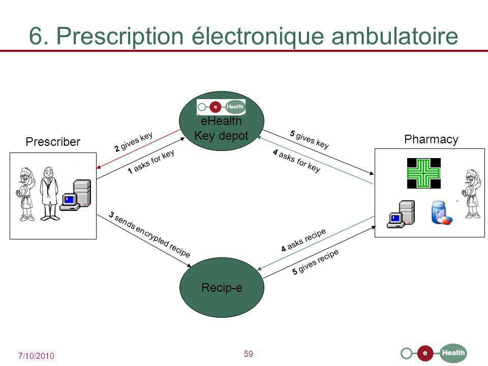 6. Prescription électronique ambulatoire