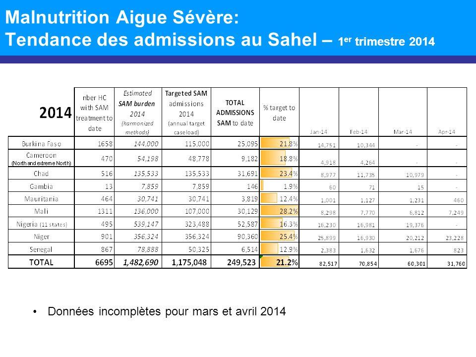 Malnutrition Aigue Sévère: Tendance des admissions au Sahel – 1er trimestre 2014