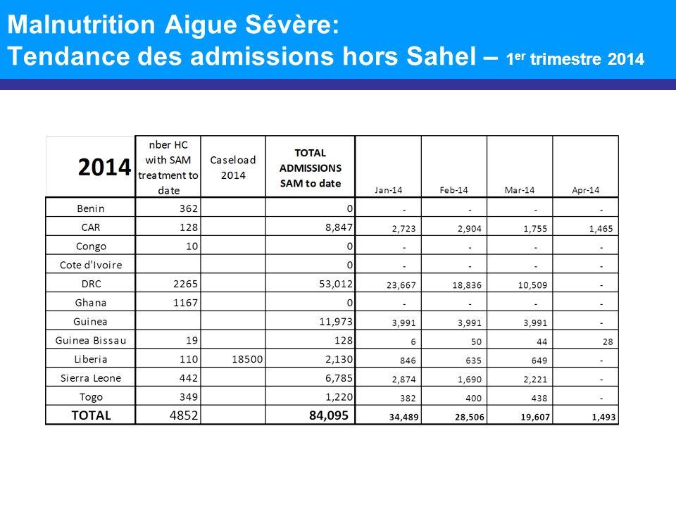 Malnutrition Aigue Sévère: Tendance des admissions hors Sahel – 1er trimestre 2014