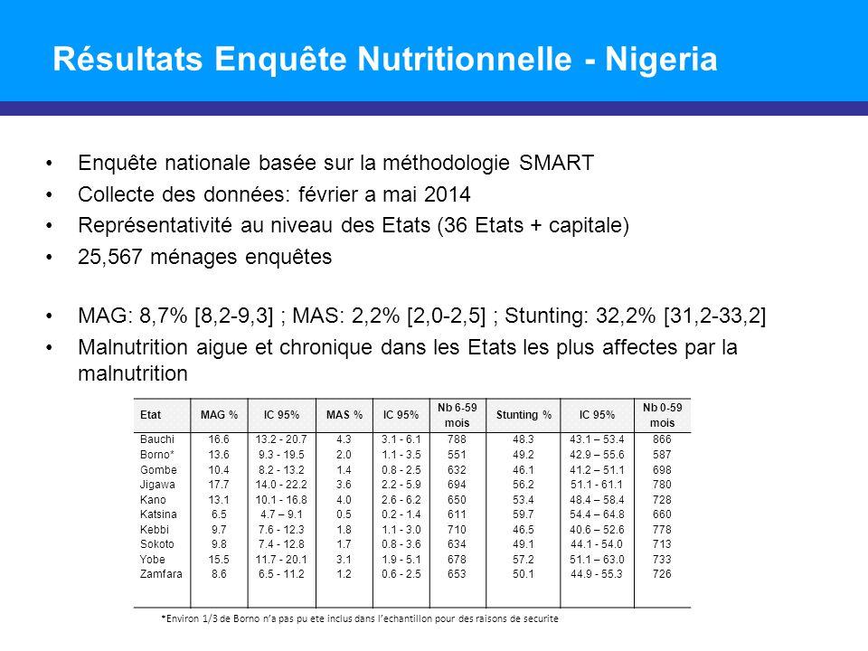 Résultats Enquête Nutritionnelle - Nigeria