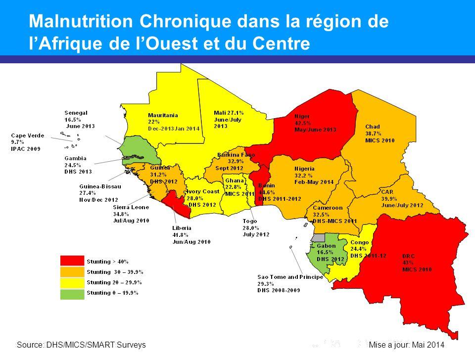 Malnutrition Chronique dans la région de l'Afrique de l'Ouest et du Centre