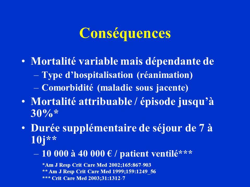 Conséquences Mortalité variable mais dépendante de