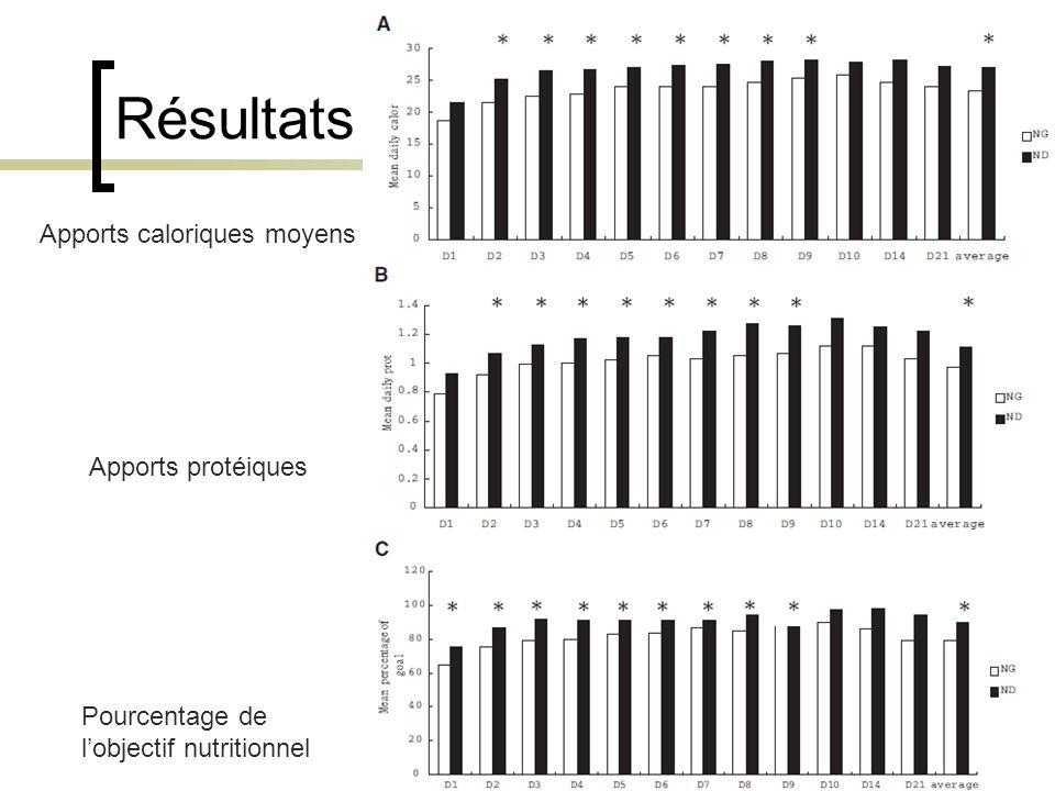 Résultats Apports caloriques moyens Apports protéiques