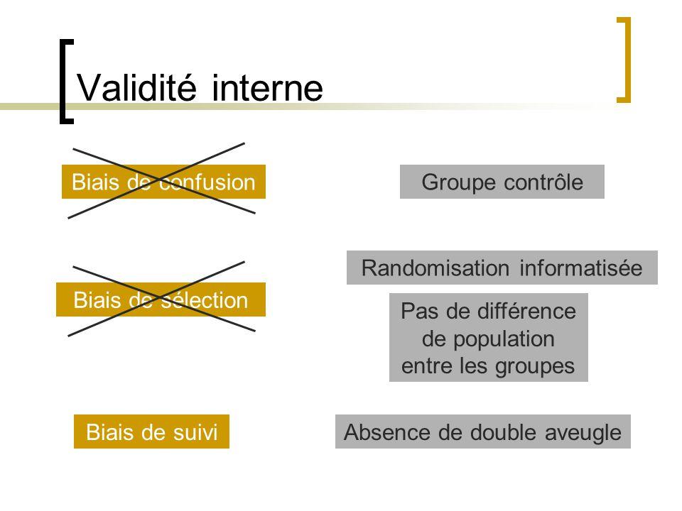 Validité interne Biais de confusion Groupe contrôle