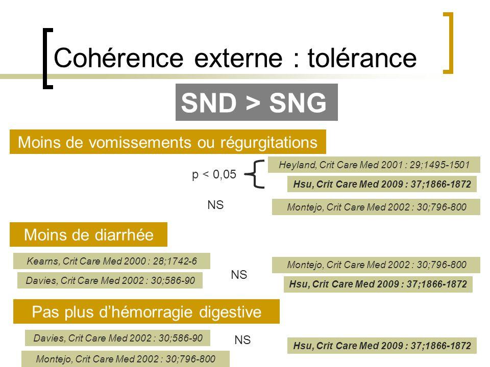 Cohérence externe : tolérance