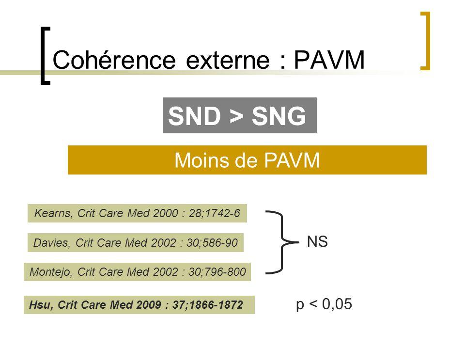 Cohérence externe : PAVM