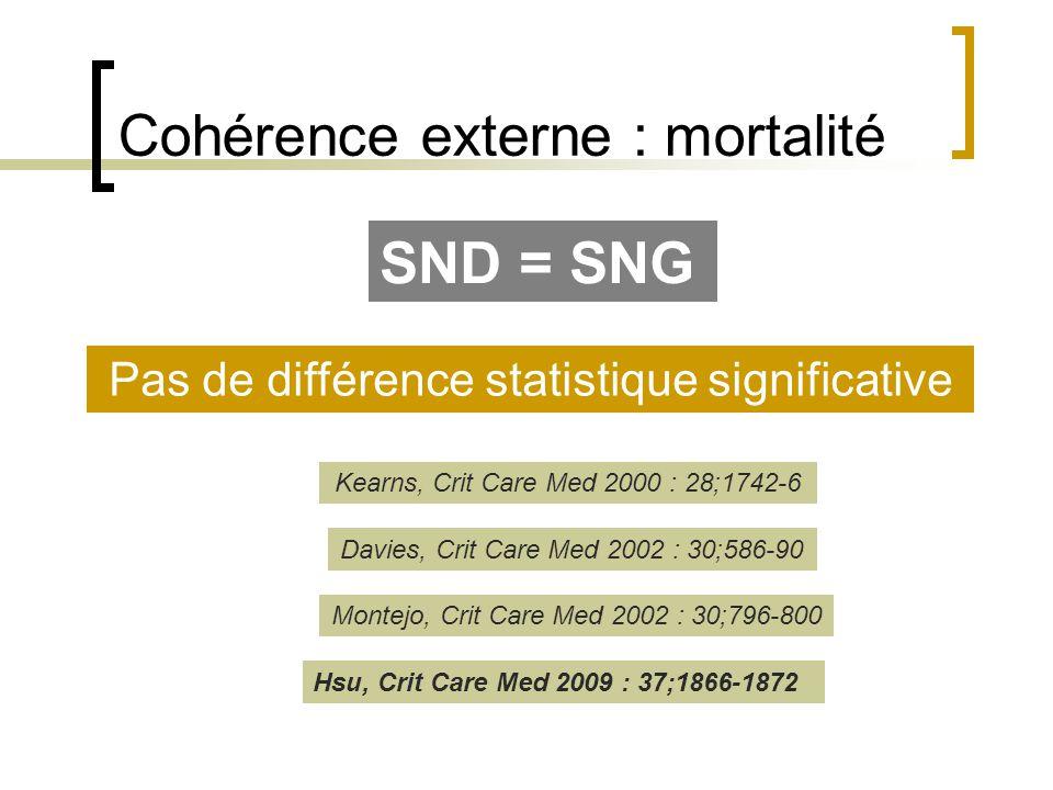 Cohérence externe : mortalité