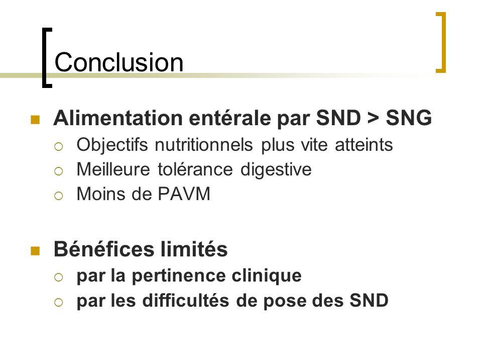 Conclusion Alimentation entérale par SND > SNG Bénéfices limités