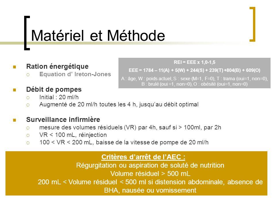 Matériel et Méthode Ration énergétique Débit de pompes