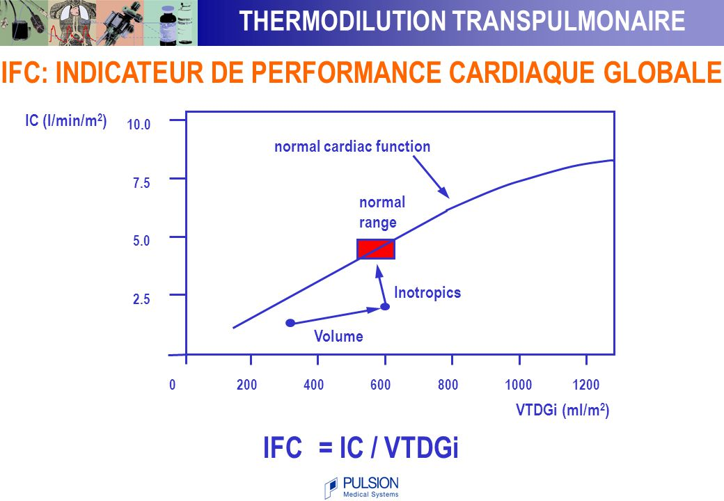 IFC: INDICATEUR DE PERFORMANCE CARDIAQUE GLOBALE