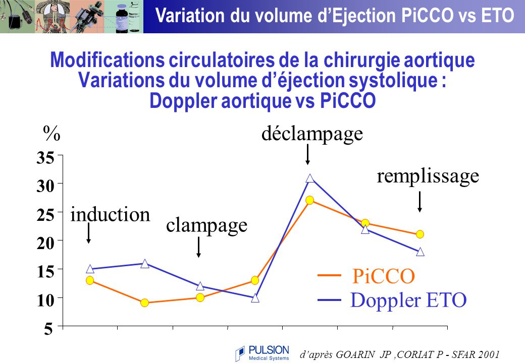 Variation du volume d'Ejection PiCCO vs ETO
