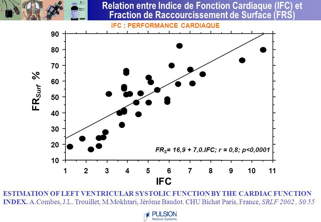 Relation entre Indice de Fonction Cardiaque (IFC) et