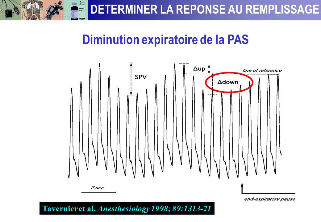 DETERMINER LA REPONSE AU REMPLISSAGE Diminution expiratoire de la PAS