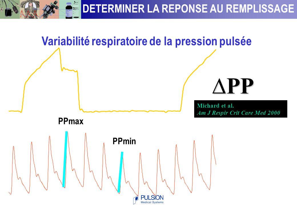 ∆PP Variabilité respiratoire de la pression pulsée