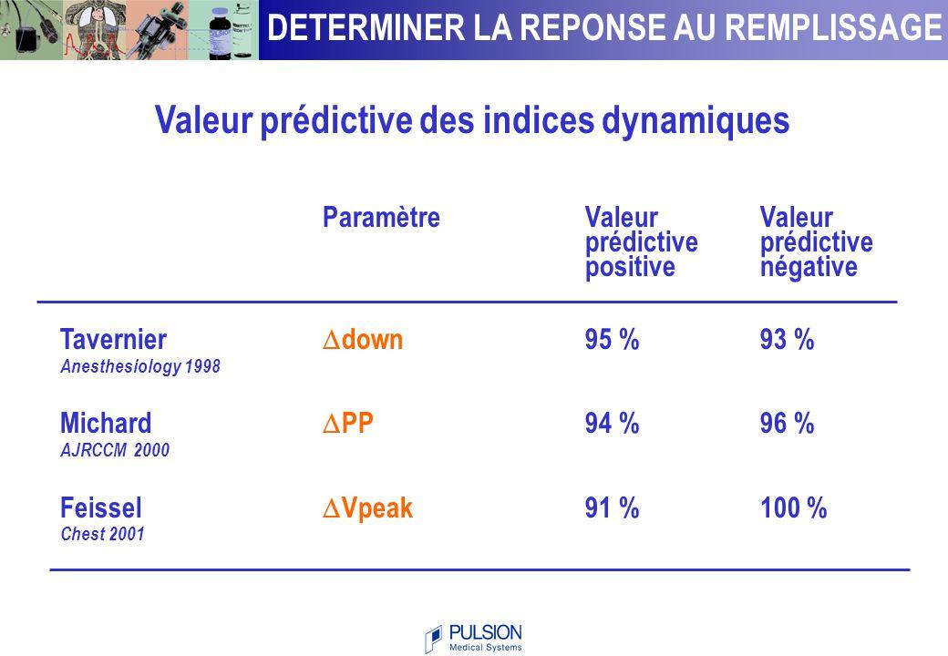 Valeur prédictive des indices dynamiques