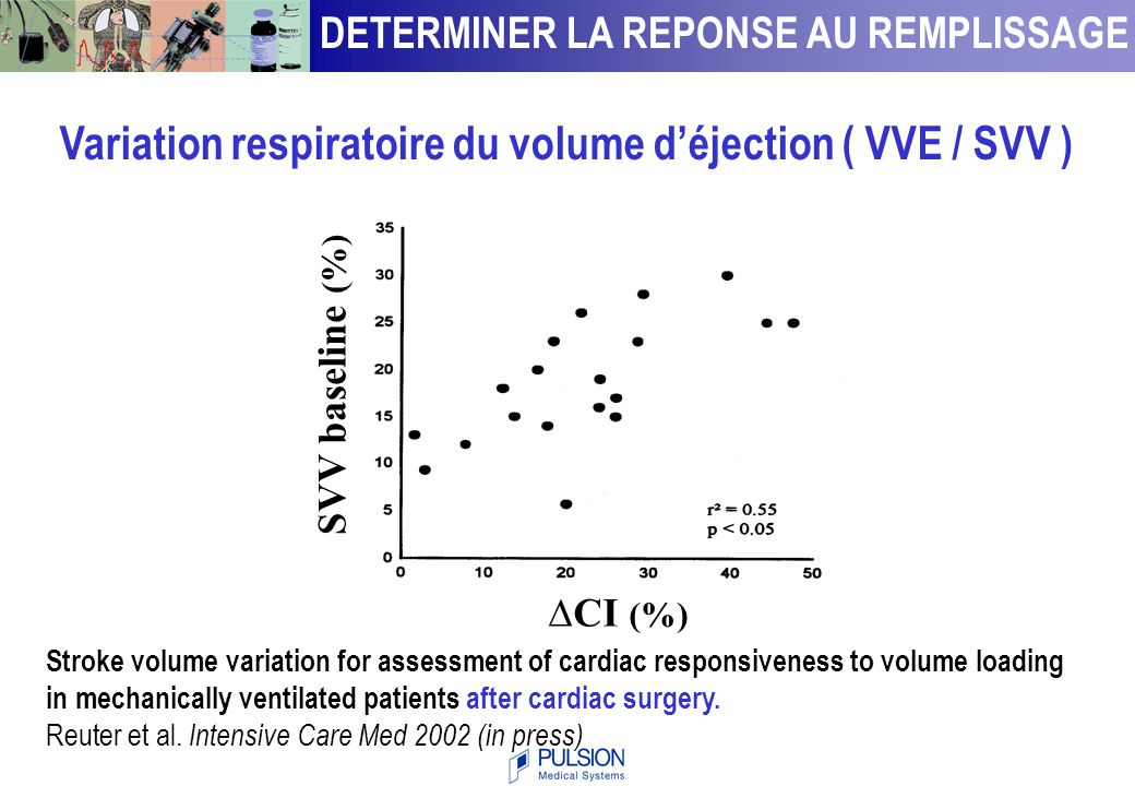 Variation respiratoire du volume d'éjection ( VVE / SVV )