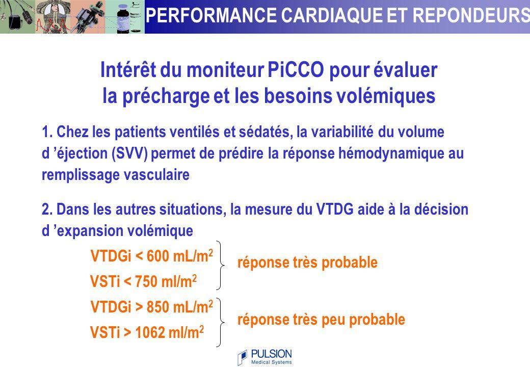 Intérêt du moniteur PiCCO pour évaluer