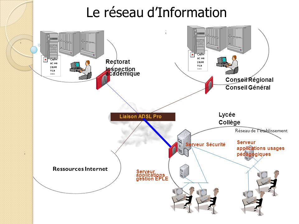 Le réseau d'Information