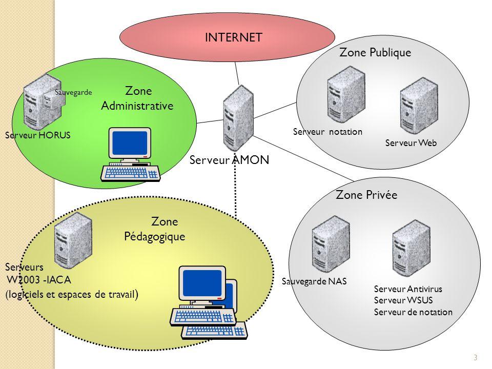Zone Publique Zone Administrative Serveur AMON Zone Privée