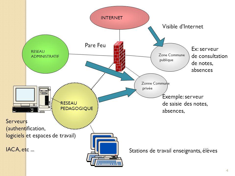 Serveurs (authentification, logiciels et espaces de travail)