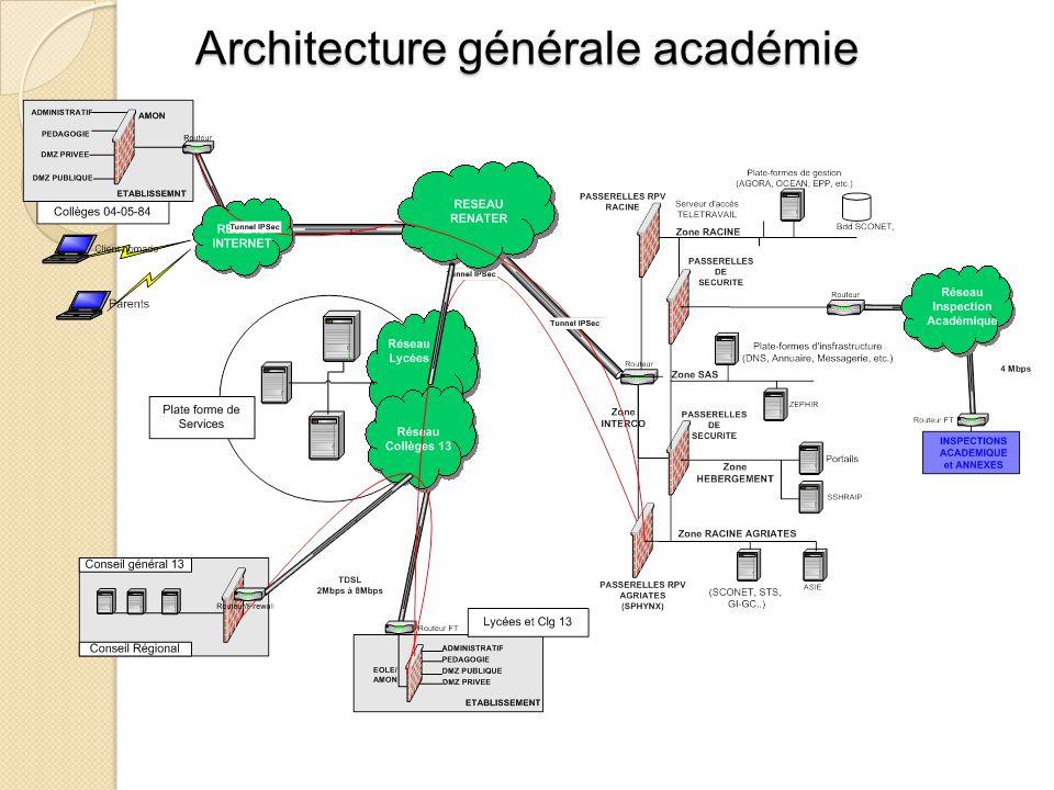 Architecture générale académie