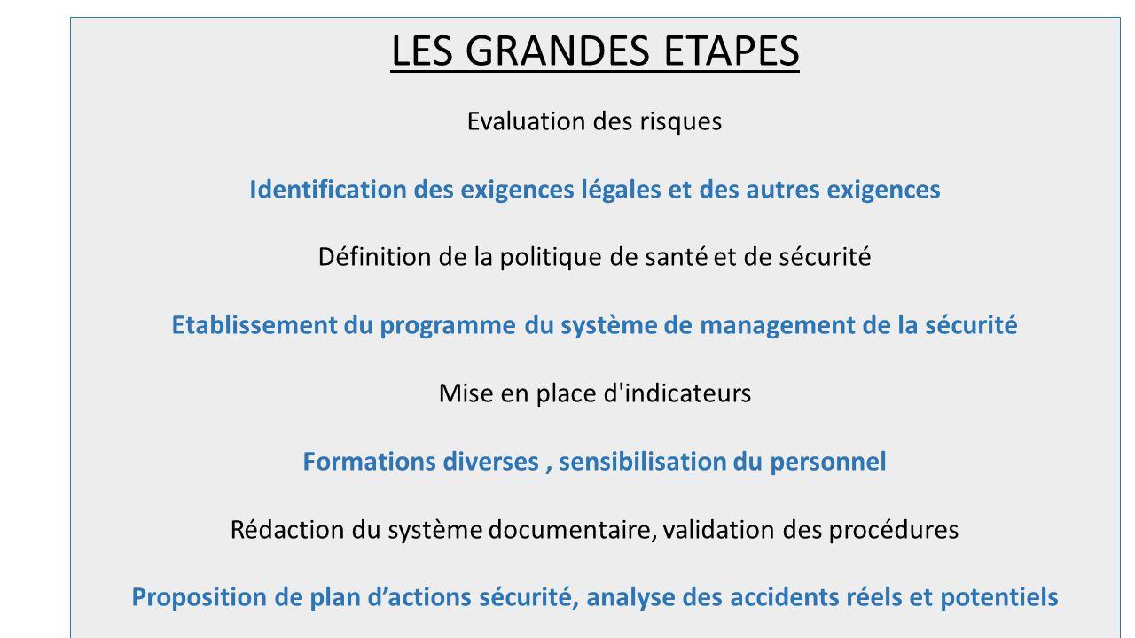 LES GRANDES ETAPES Evaluation des risques