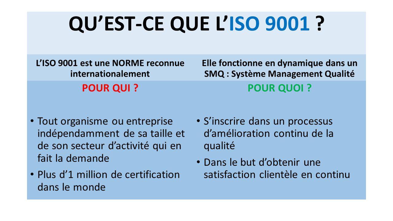 QU'EST-CE QUE L'ISO 9001 POUR QUI