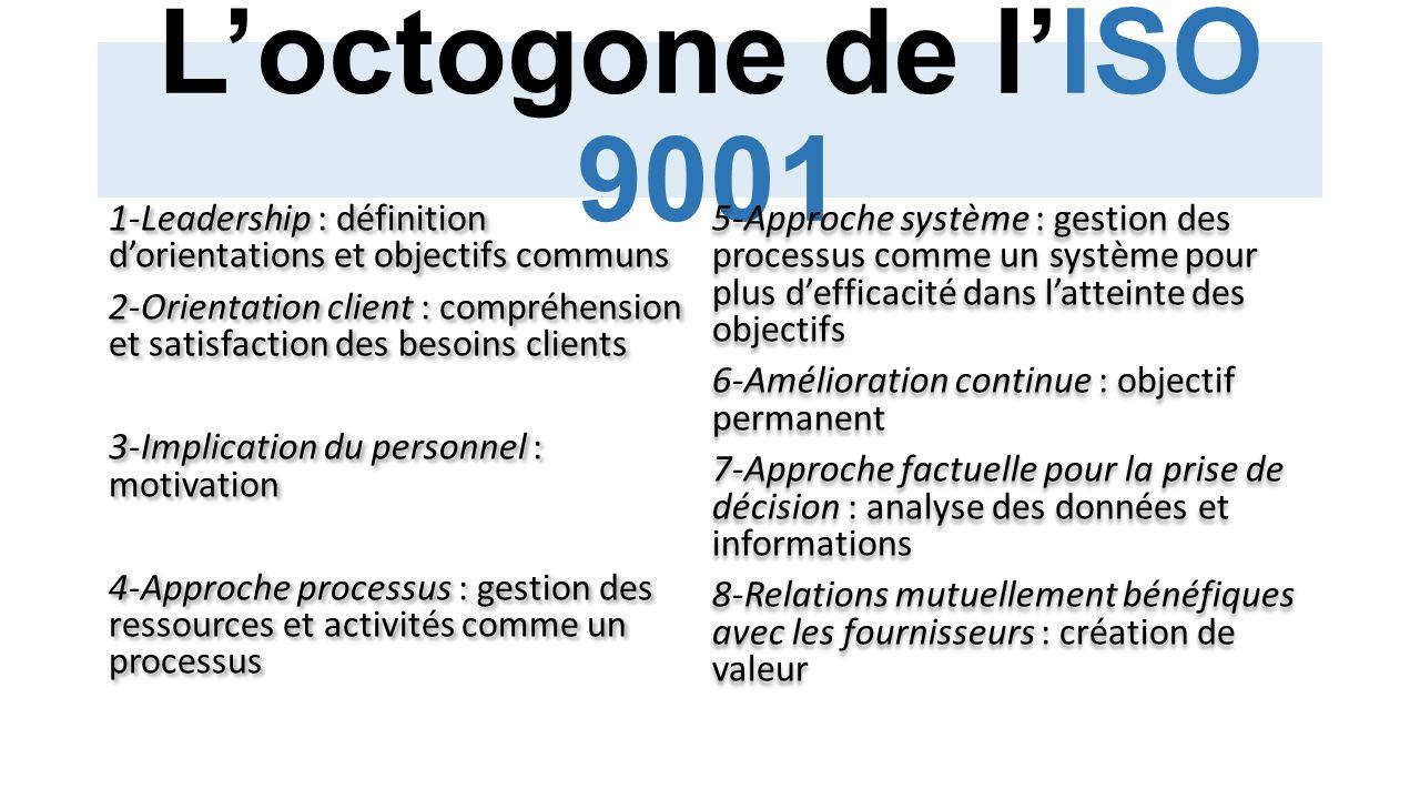L'octogone de l'ISO 9001 1-Leadership : définition d'orientations et objectifs communs.