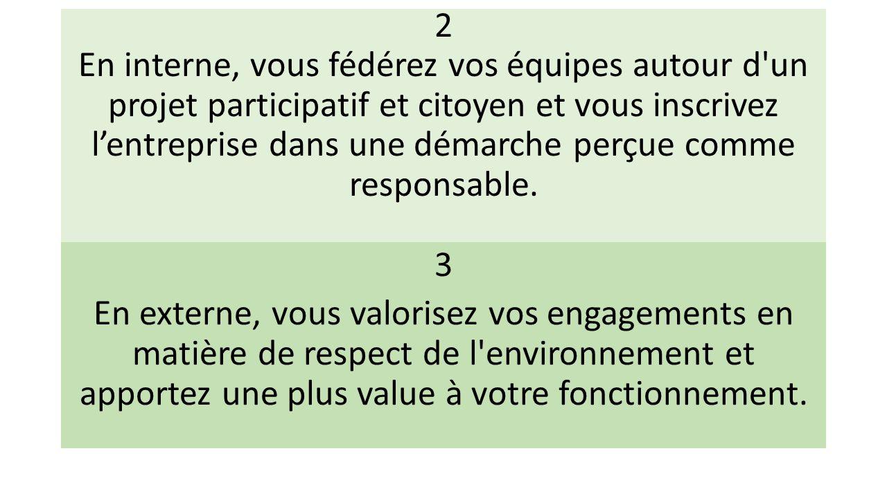 2 En interne, vous fédérez vos équipes autour d un projet participatif et citoyen et vous inscrivez l'entreprise dans une démarche perçue comme responsable.