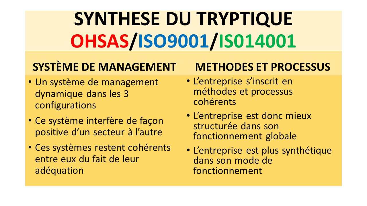 SYNTHESE DU TRYPTIQUE OHSAS/ISO9001/IS014001